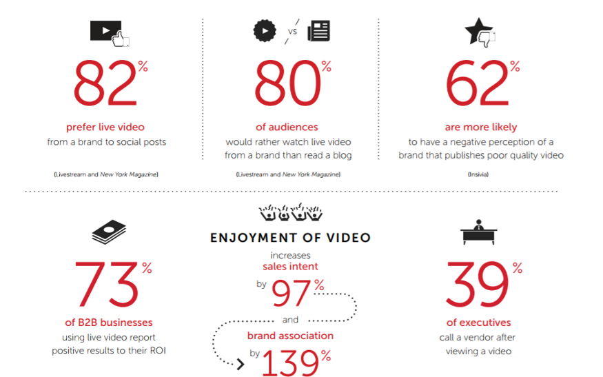 Image contains interesting statistics about the growing popularity of live streaming videos