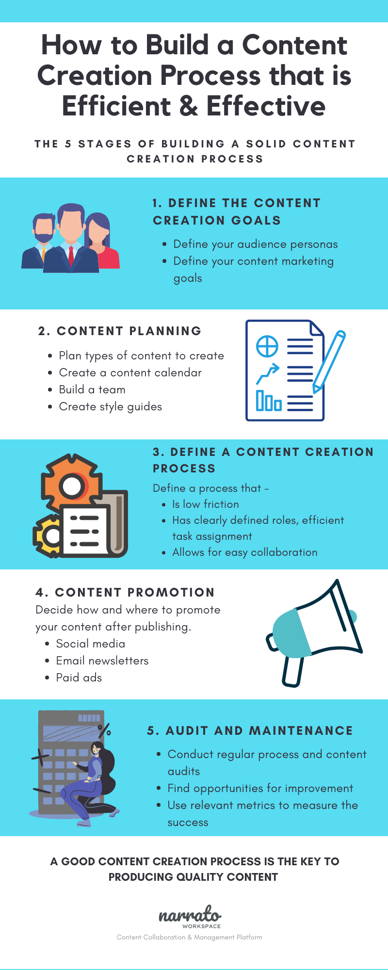 Building a Content Creation Process